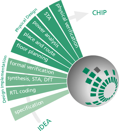 [Translate to Englisch:] Chip Design