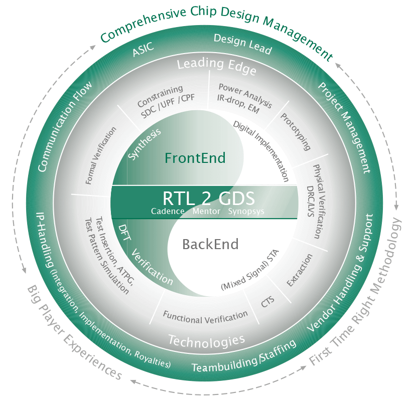 leistungsspektrum rtl2gds implementation layout und